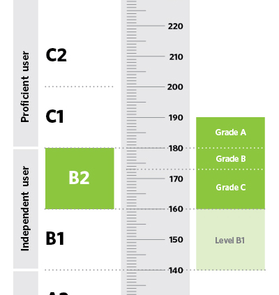B2 first fce exam results and score