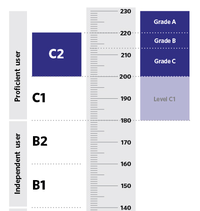 C2 Proficient CPE exam score and results