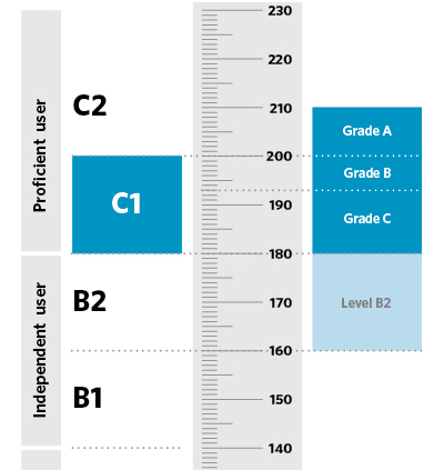 C1 Advanced CAE exam preparation score scale